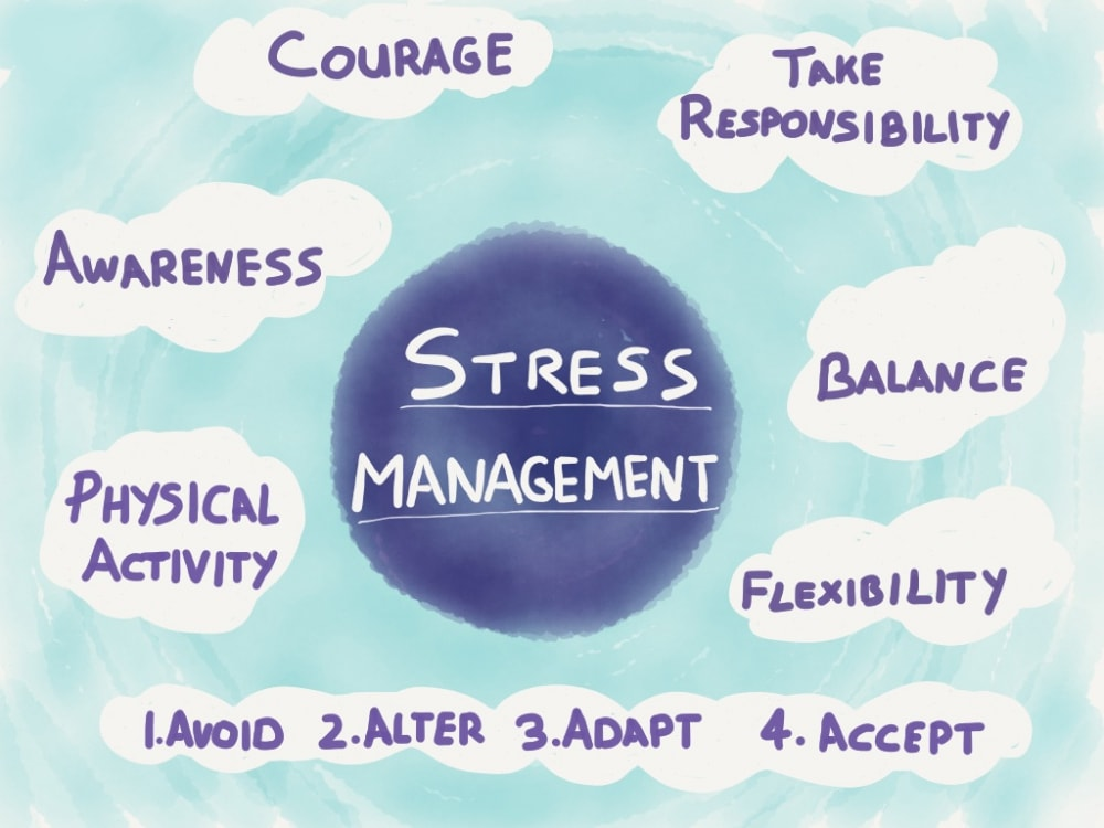 Welcome to Wellness stress management